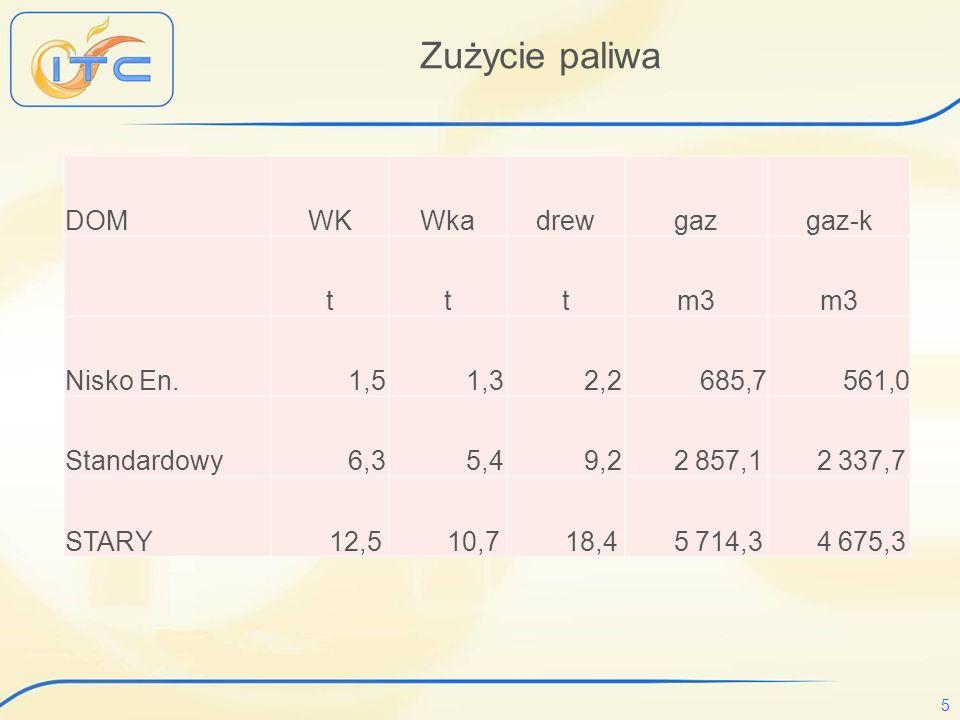 Zużycie paliwa DOM WK Wka drew gaz gaz-k t m3 Nisko En. 1,5 1,3 2,2