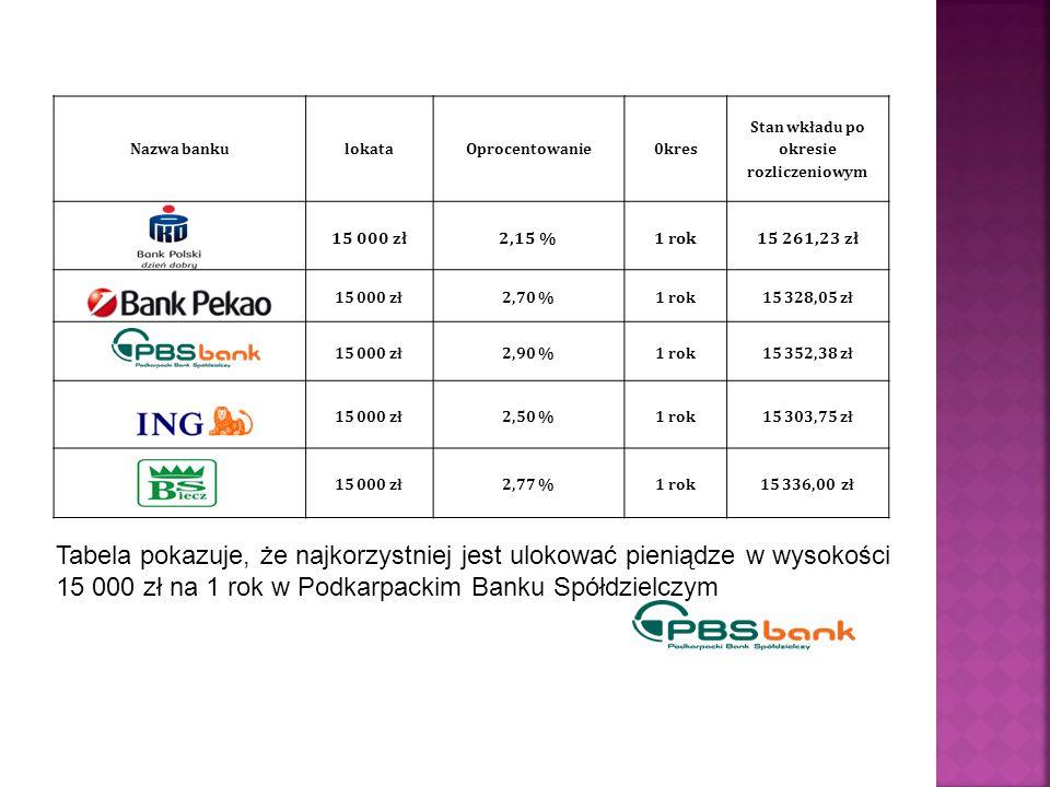 Nazwa banku lokata. Oprocentowanie. 0kres. Stan wkładu po okresie. rozliczeniowym. 15 000 zł. 2,15 %
