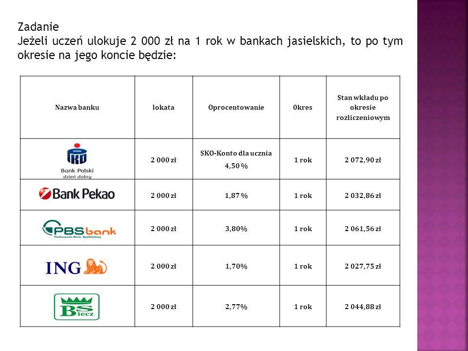 Zadanie Jeżeli uczeń ulokuje 2 000 zł na 1 rok w bankach jasielskich, to po tym okresie na jego koncie będzie: