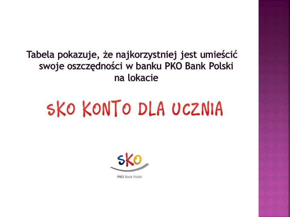 Tabela pokazuje, że najkorzystniej jest umieścić swoje oszczędności w banku PKO Bank Polski na lokacie