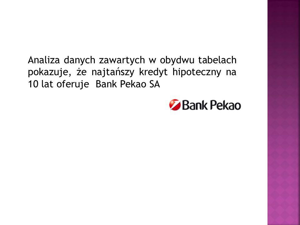 Analiza danych zawartych w obydwu tabelach pokazuje, że najtańszy kredyt hipoteczny na 10 lat oferuje Bank Pekao SA