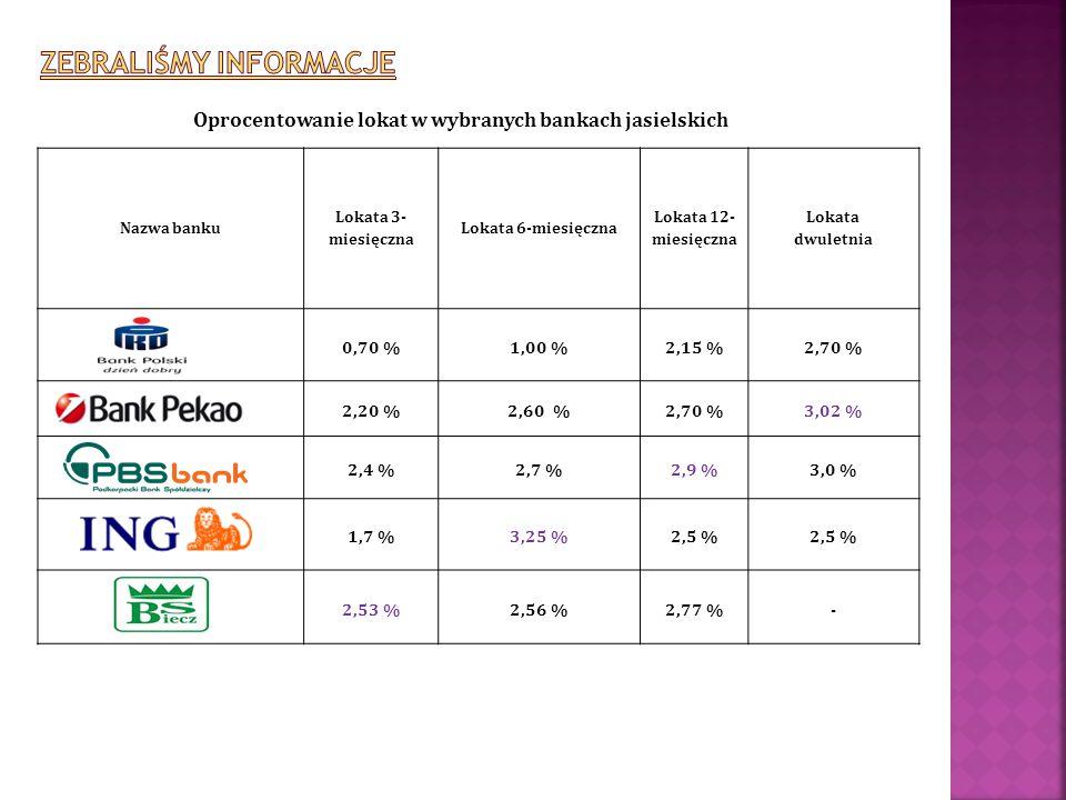 Oprocentowanie lokat w wybranych bankach jasielskich