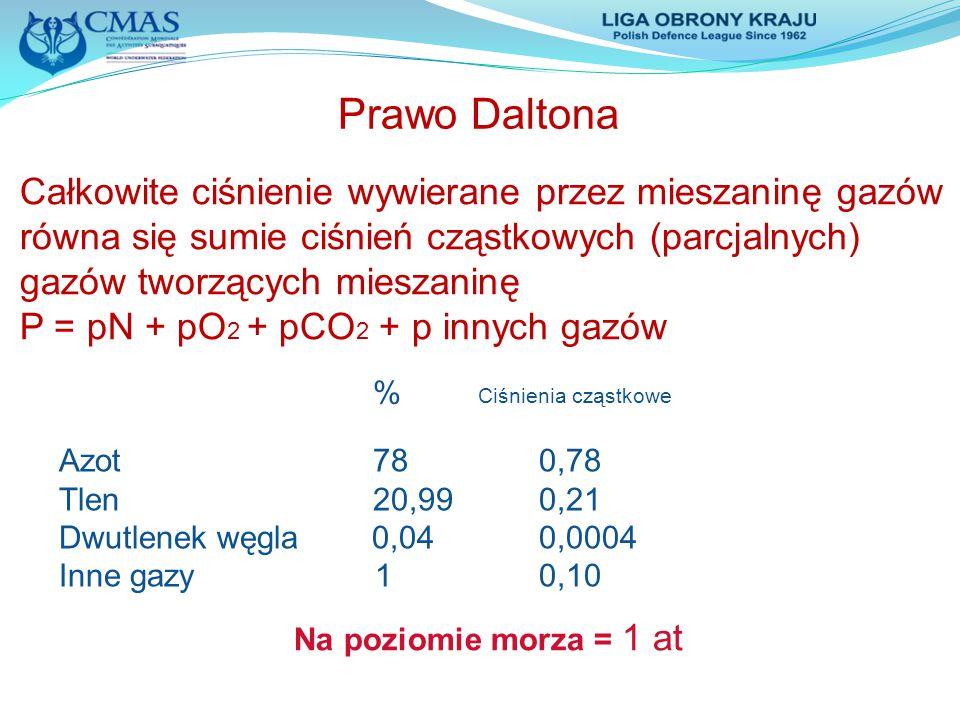 Prawo Daltona Całkowite ciśnienie wywierane przez mieszaninę gazów równa się sumie ciśnień cząstkowych (parcjalnych) gazów tworzących mieszaninę.