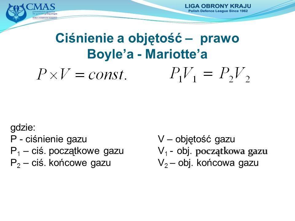 Ciśnienie a objętość – prawo Boyle'a - Mariotte'a
