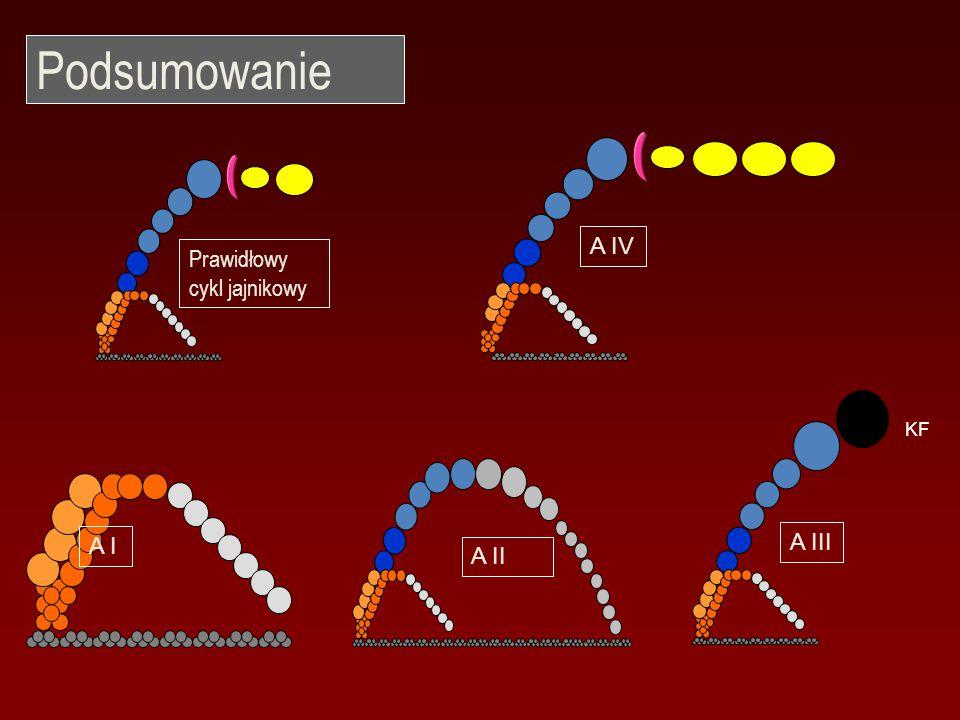 Podsumowanie A IV Prawidłowy cykl jajnikowy A III A I A II KF