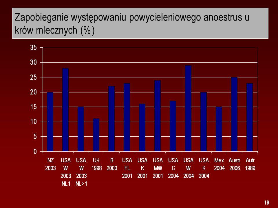 Zapobieganie występowaniu powycieleniowego anoestrus u krów mlecznych (%)