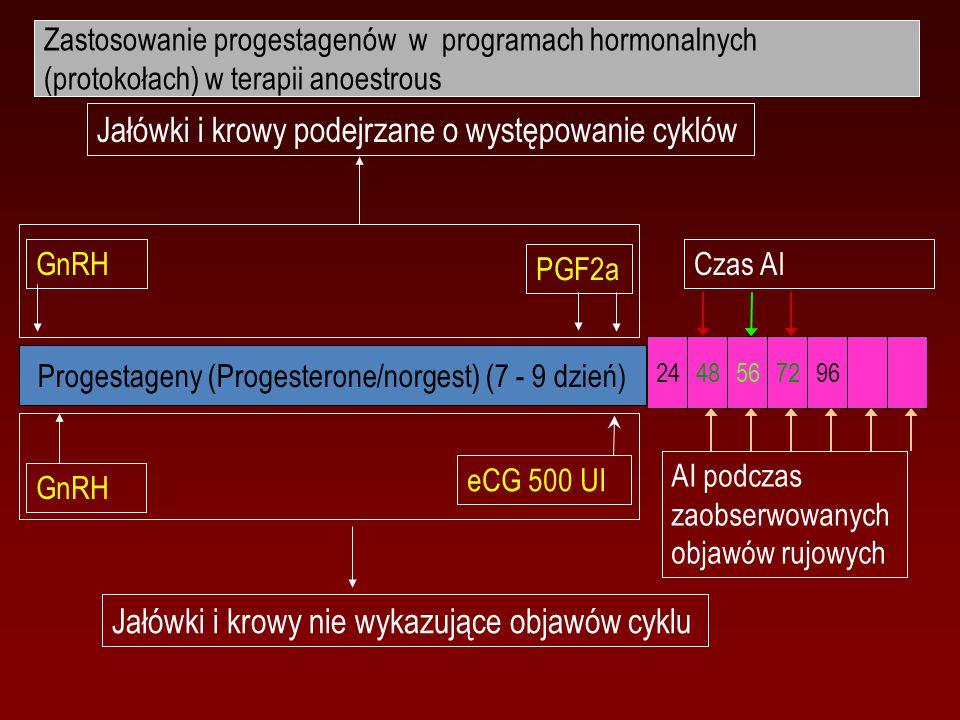 Progestageny (Progesterone/norgest) (7 - 9 dzień)