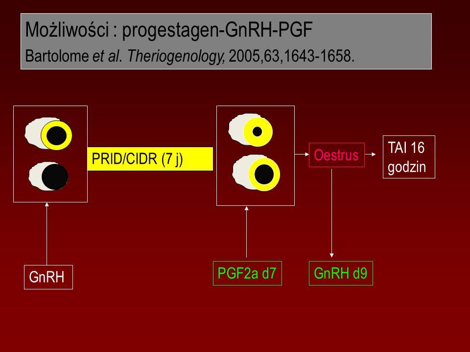 Możliwości : progestagen-GnRH-PGF Bartolome et al