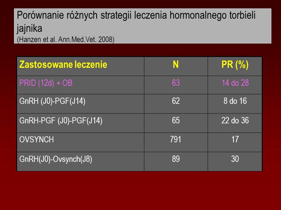 Porównanie różnych strategii leczenia hormonalnego torbieli jajnika (Hanzen et al. Ann.Med.Vet. 2008)