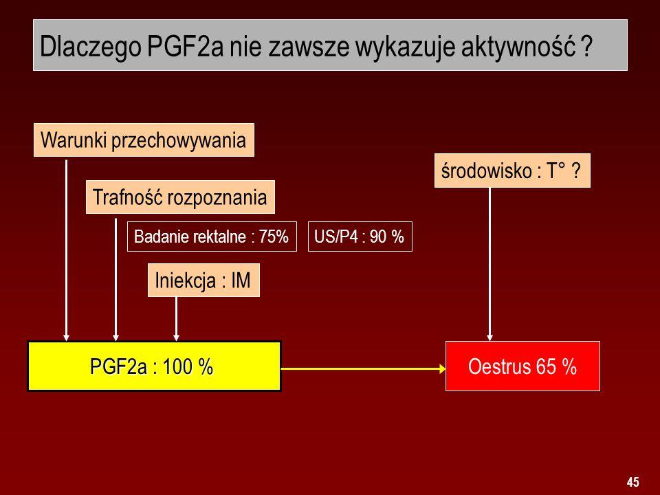 Dlaczego PGF2a nie zawsze wykazuje aktywność