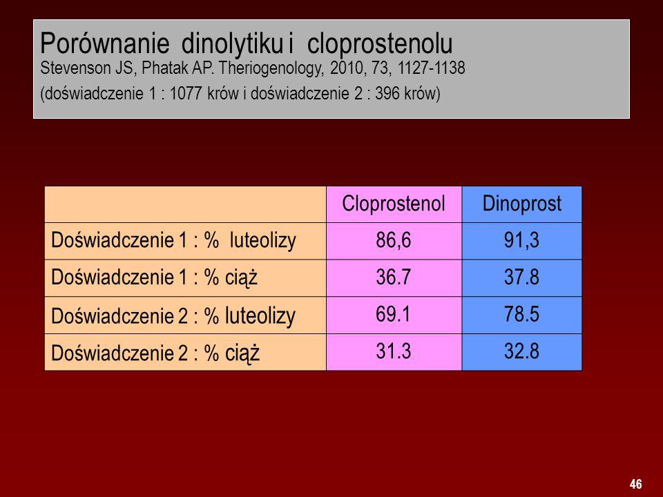 Porównanie dinolytiku i cloprostenolu Stevenson JS, Phatak AP