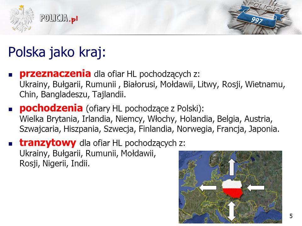 Polska jako kraj: