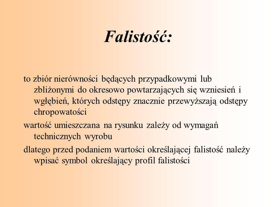 Falistość: