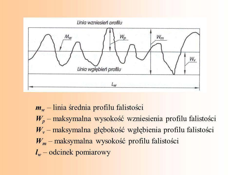 mw – linia średnia profilu falistości