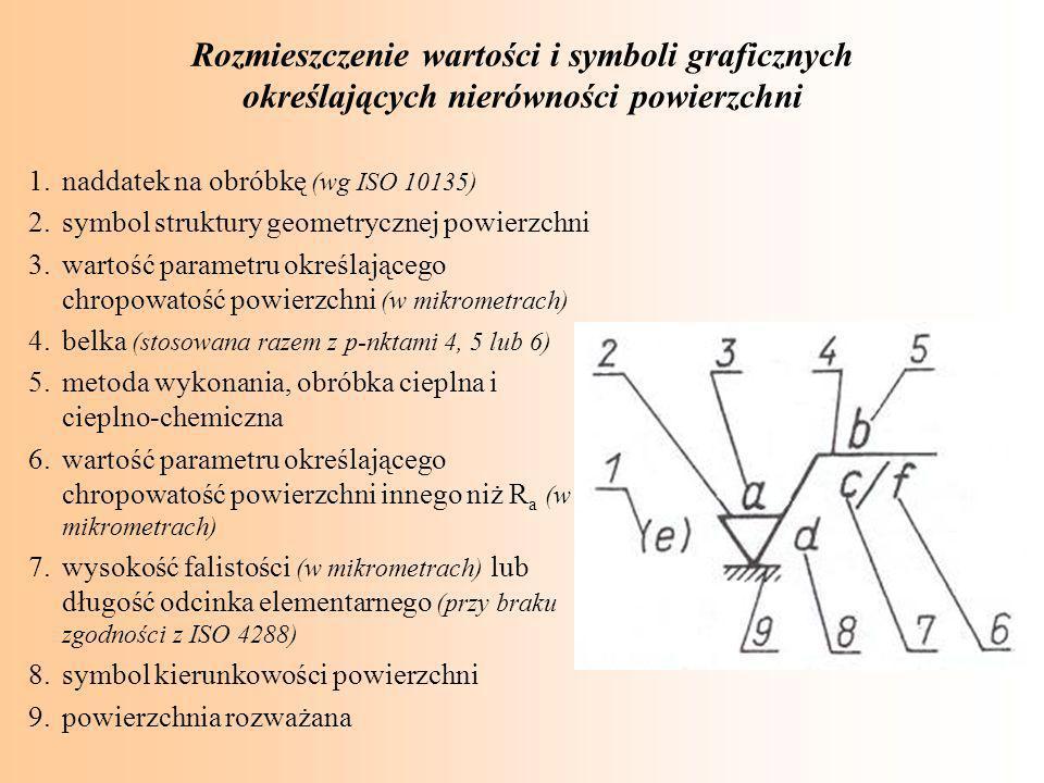Rozmieszczenie wartości i symboli graficznych określających nierówności powierzchni