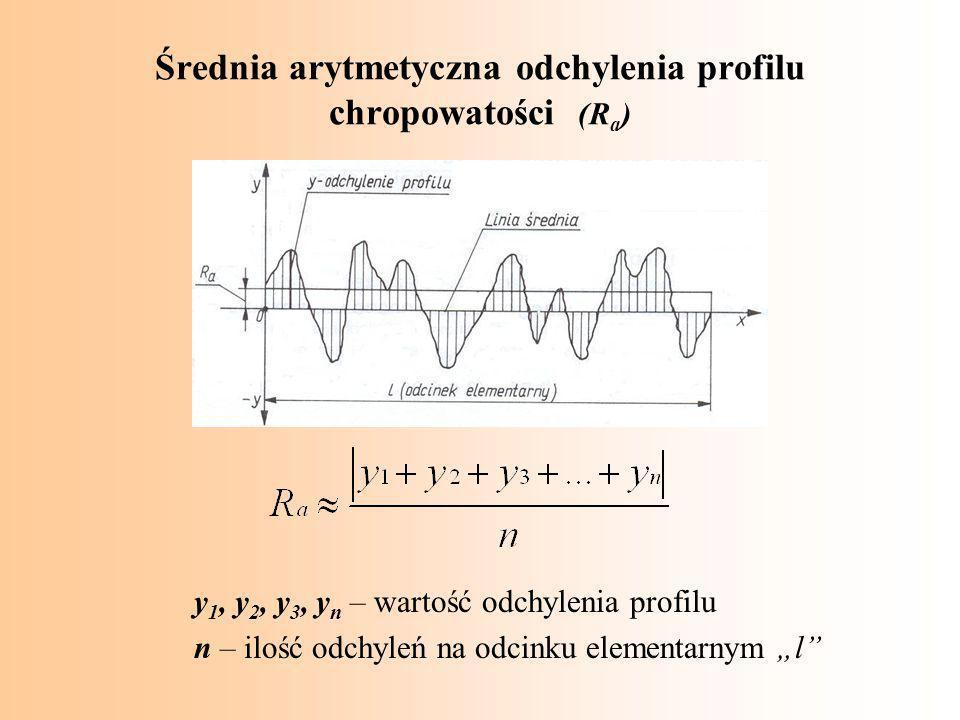 Średnia arytmetyczna odchylenia profilu chropowatości (Ra)
