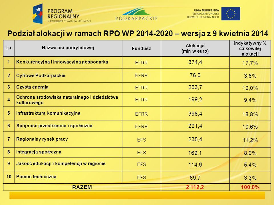 Podział alokacji w ramach RPO WP 2014-2020 – wersja z 9 kwietnia 2014
