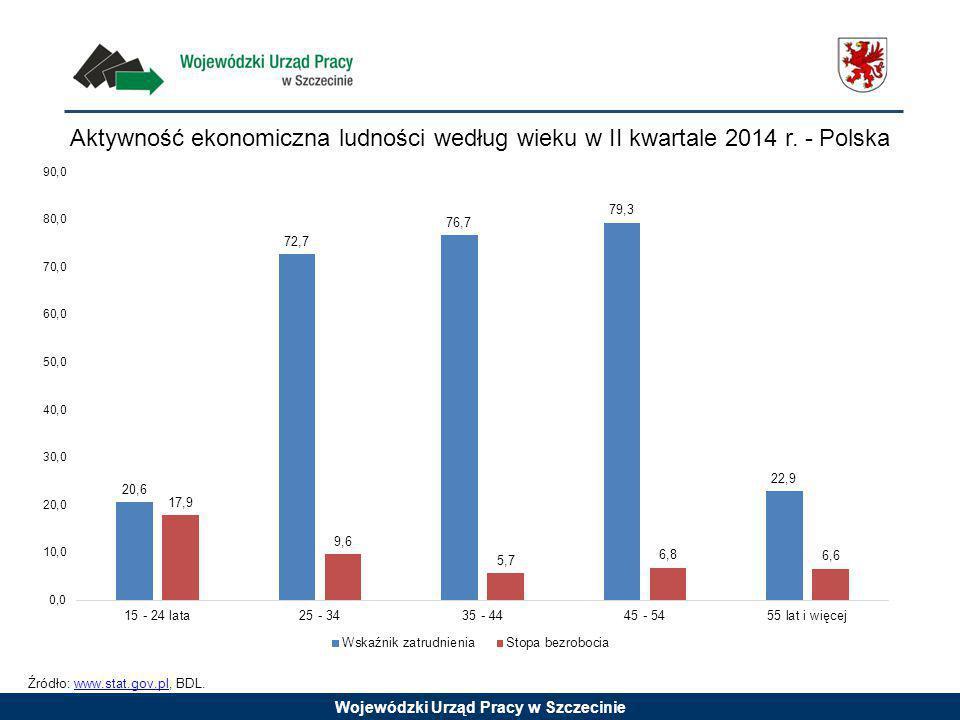 Aktywność ekonomiczna ludności według wieku w II kwartale 2014 r