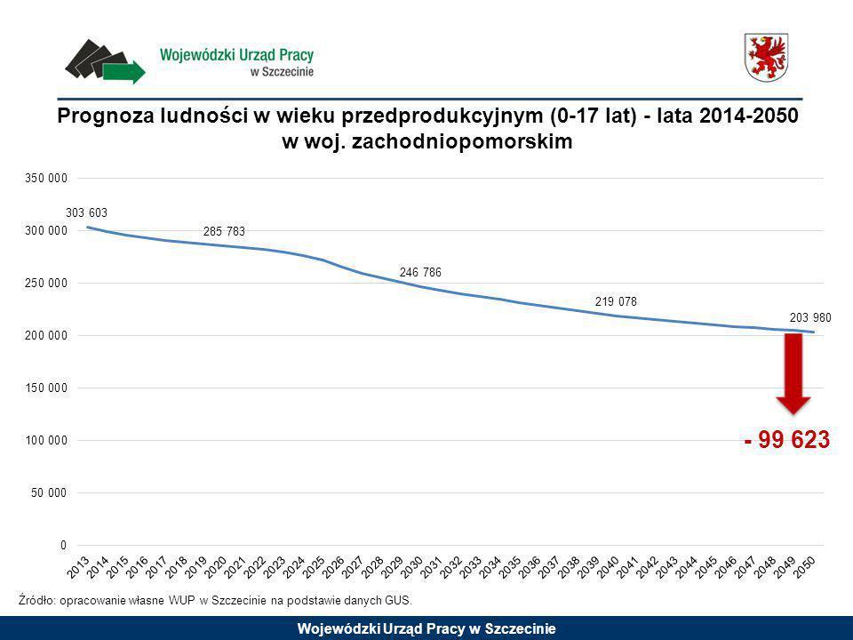 Prognoza ludności w wieku przedprodukcyjnym (0-17 lat) - lata 2014-2050 w woj. zachodniopomorskim