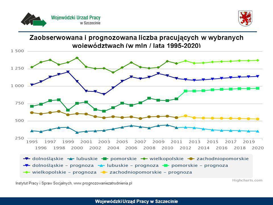 Zaobserwowana i prognozowana liczba pracujących w wybranych województwach (w mln / lata 1995-2020)