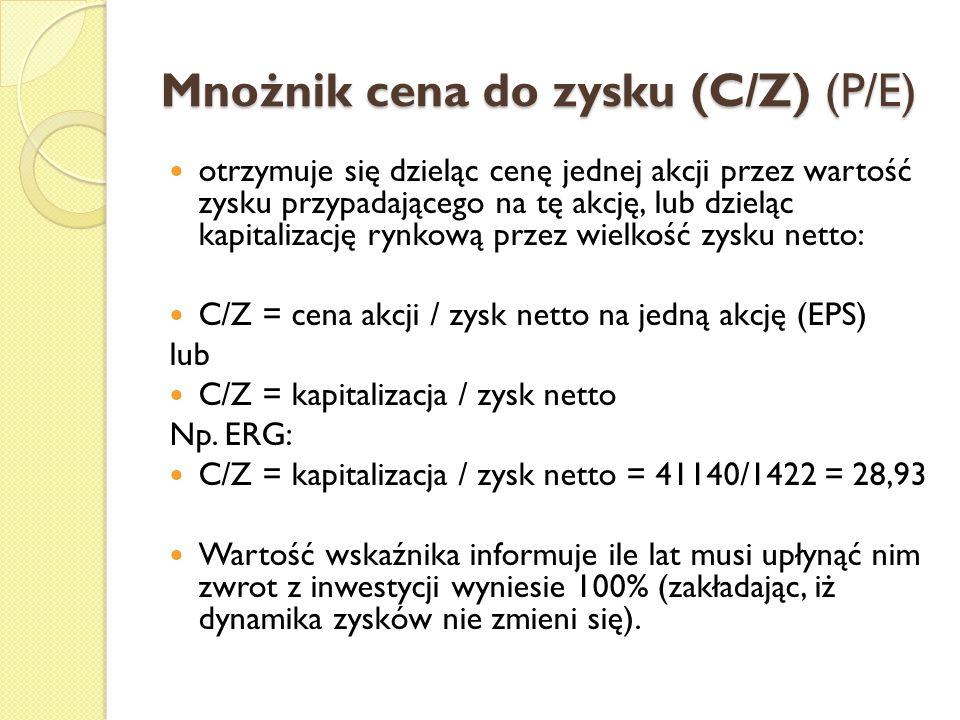 Mnożnik cena do zysku (C/Z) (P/E)
