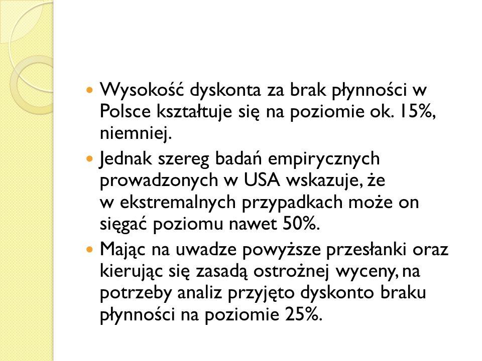 Wysokość dyskonta za brak płynności w Polsce kształtuje się na poziomie ok. 15%, niemniej.