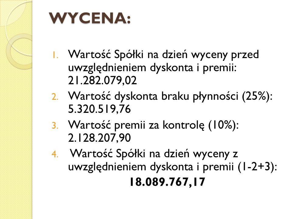 WYCENA: Wartość Spółki na dzień wyceny przed uwzględnieniem dyskonta i premii: 21.282.079,02.