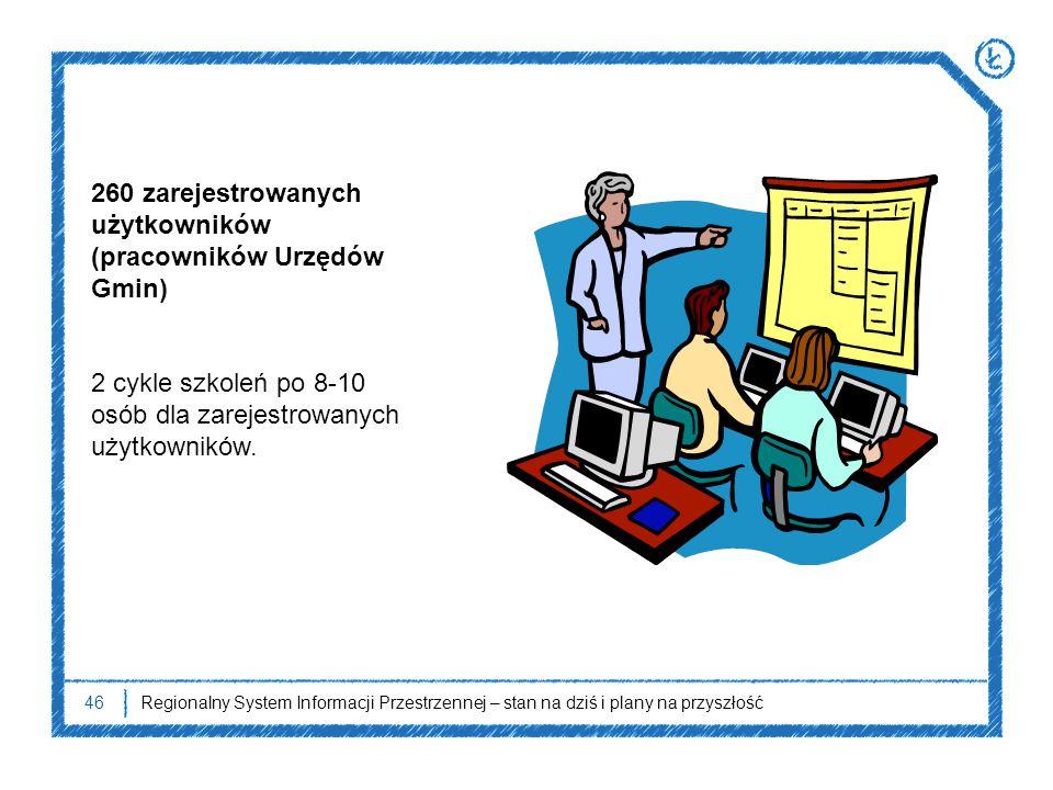 260 zarejestrowanych użytkowników (pracowników Urzędów Gmin)