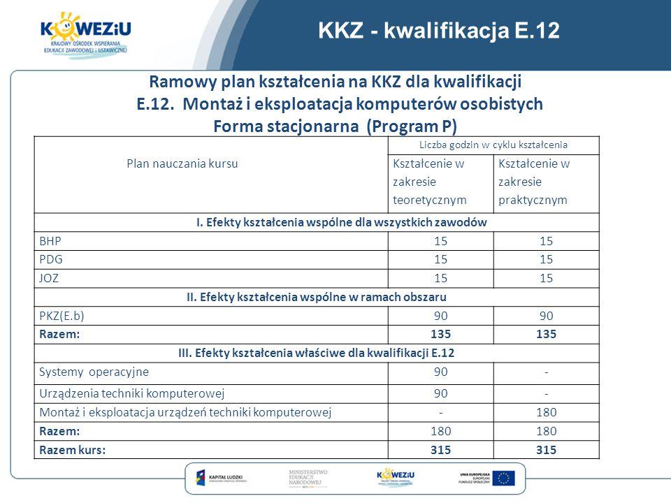 KKZ - kwalifikacja E.12 Ramowy plan kształcenia na KKZ dla kwalifikacji. E.12. Montaż i eksploatacja komputerów osobistych.