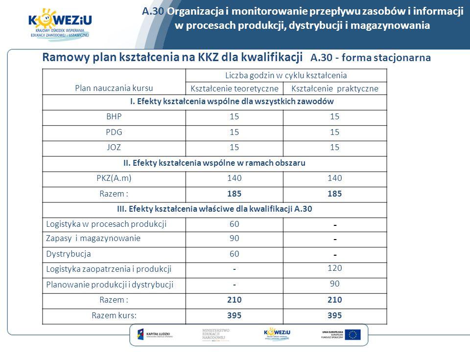 A.30 Organizacja i monitorowanie przepływu zasobów i informacji w procesach produkcji, dystrybucji i magazynowania