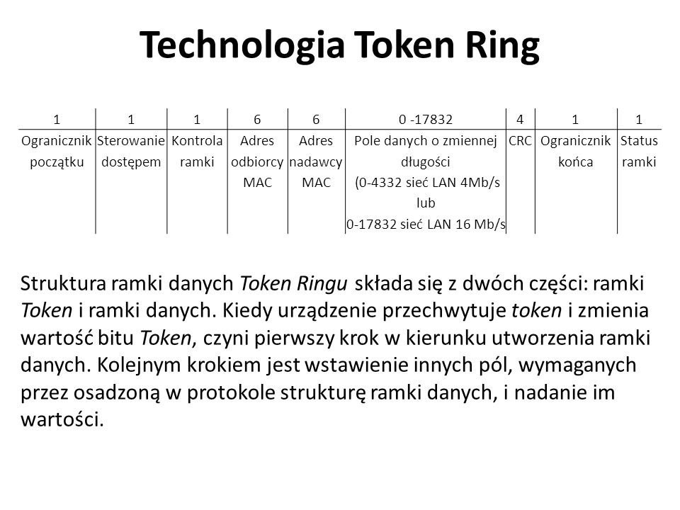 Technologia Token Ring