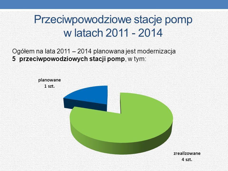 Przeciwpowodziowe stacje pomp w latach 2011 - 2014