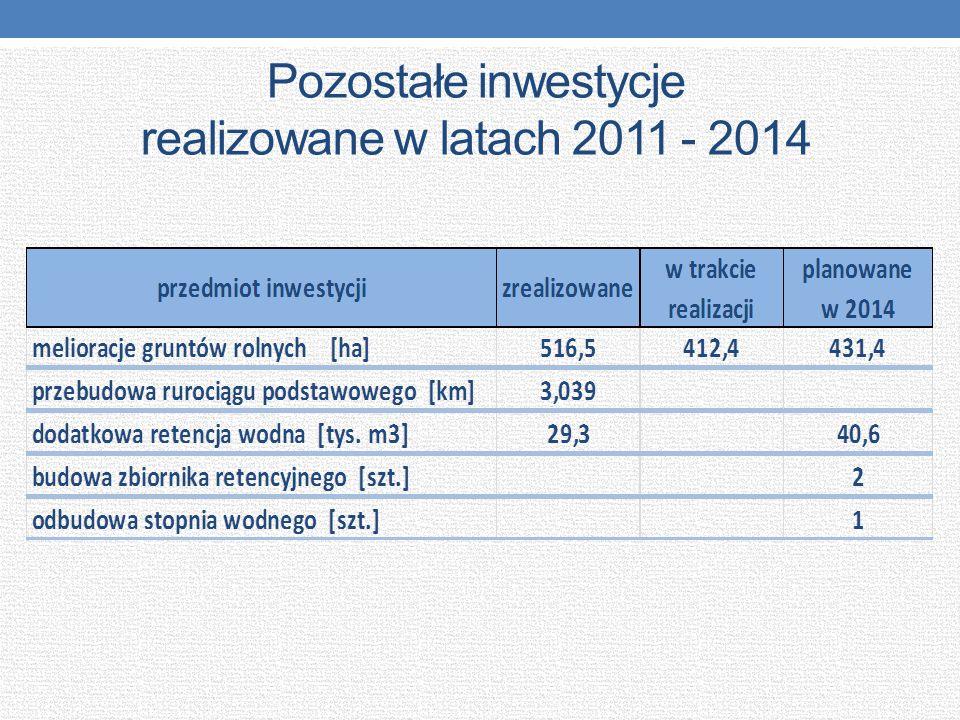 Pozostałe inwestycje realizowane w latach 2011 - 2014