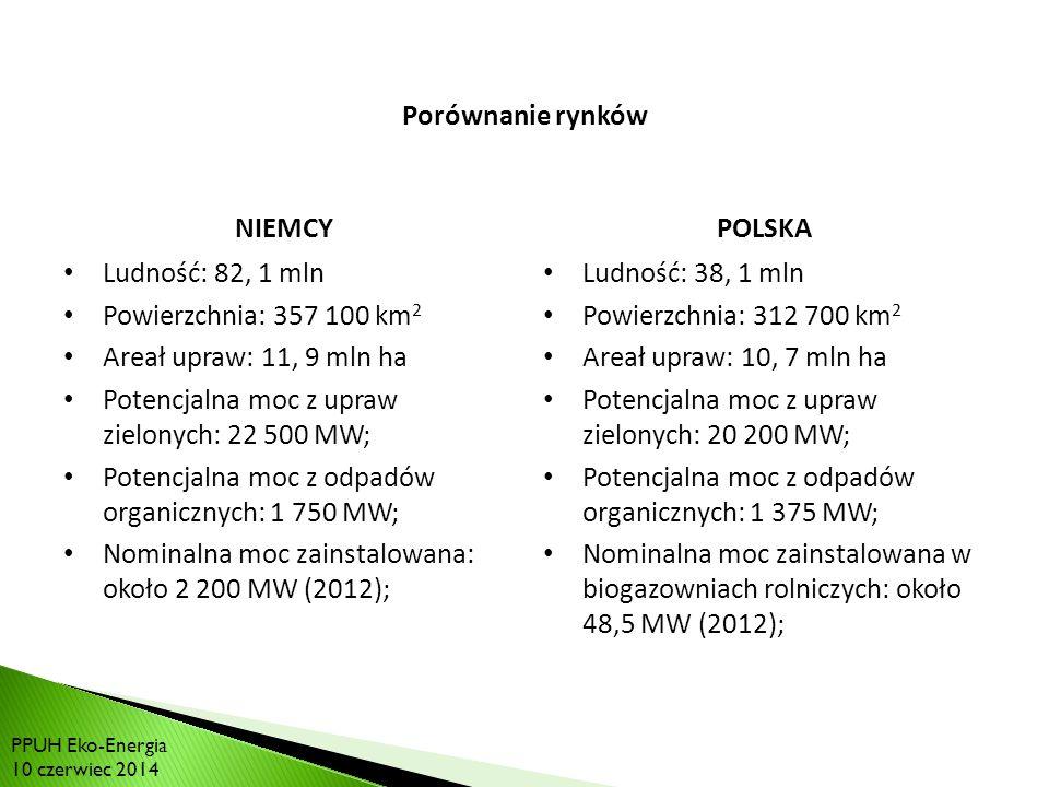 RYNEK BIOGAZU W POLSCE: Porównanie rynków