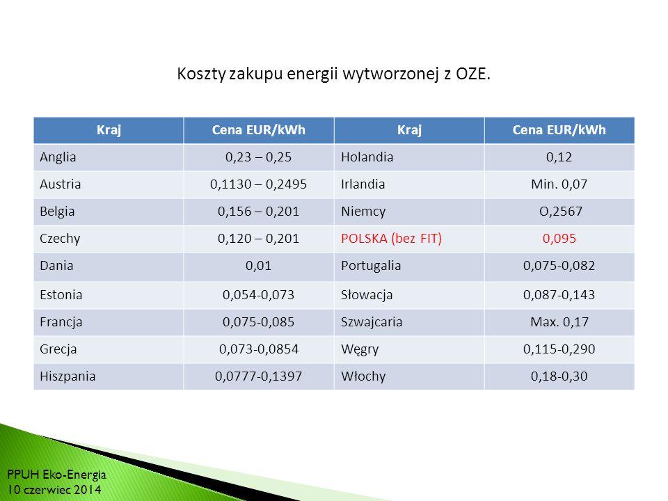 RYNEK BIOGAZU W POLSCE: Koszty zakupu energii wytworzonej z OZE.