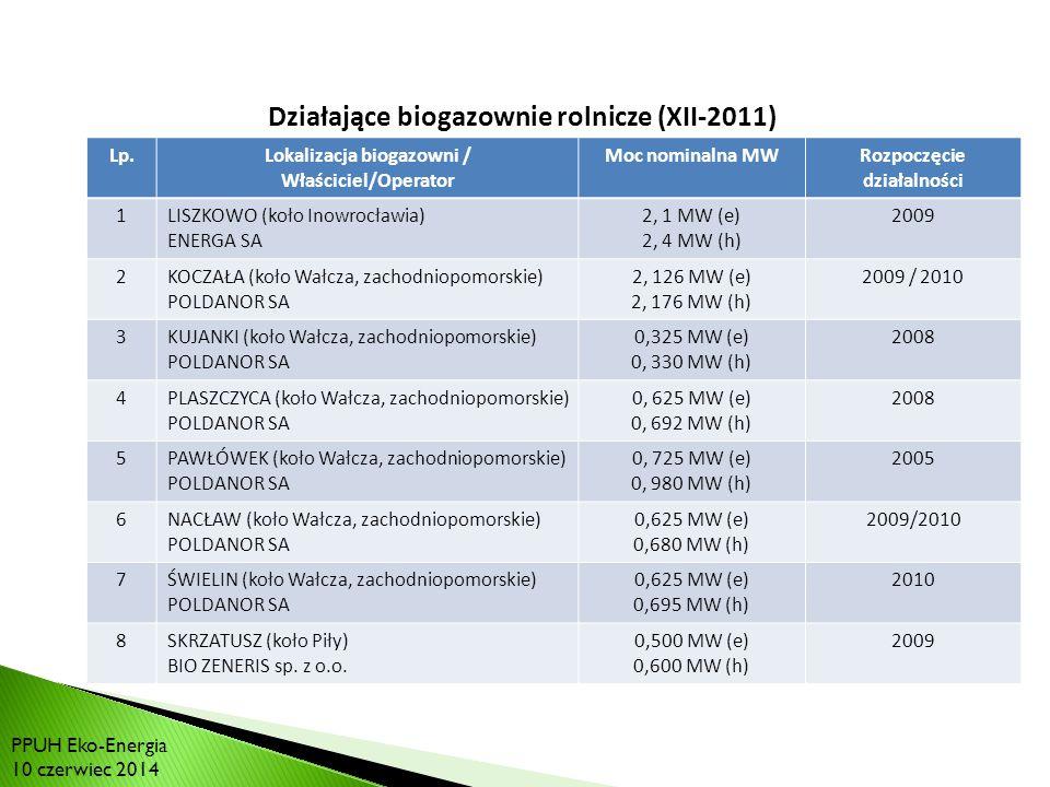 RYNEK BIOGAZU W POLSCE: Działające biogazownie rolnicze (XII-2011)
