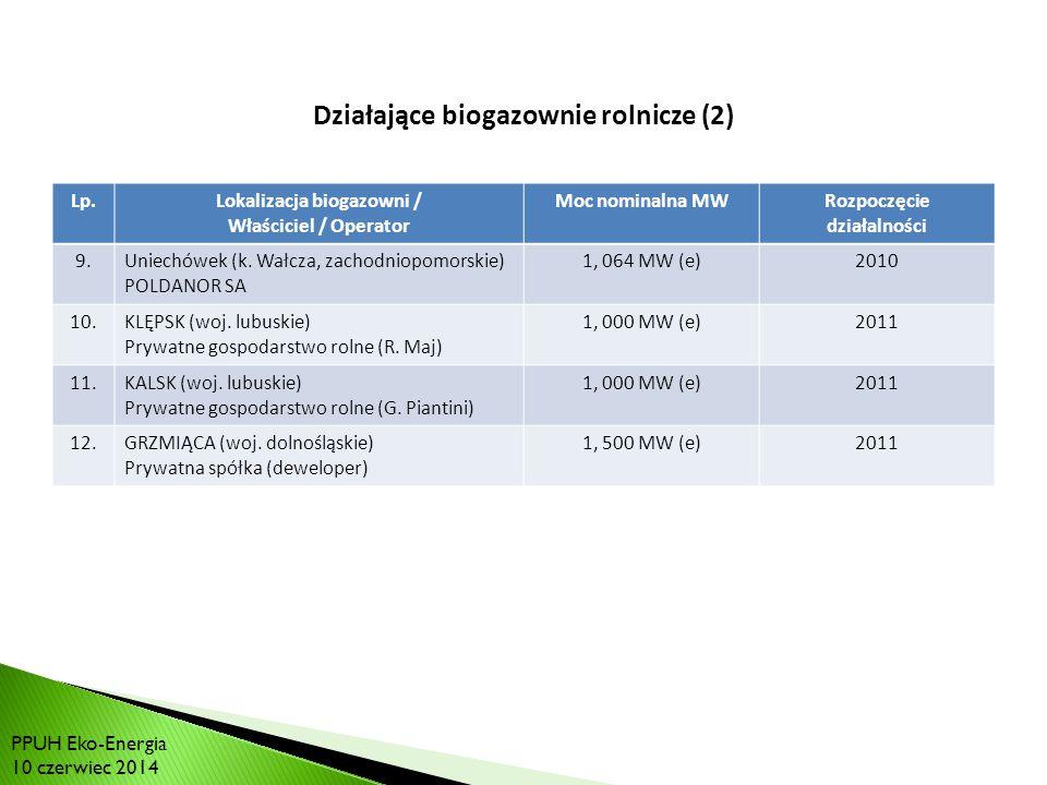 RYNEK BIOGAZU W POLSCE: Działające biogazownie rolnicze (2)