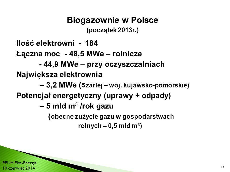 Biogazownie w Polsce Ilość elektrowni - 184