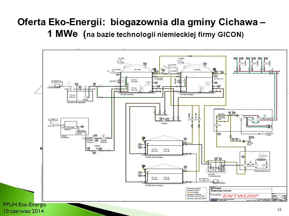 Oferta Eko-Energii: biogazownia dla gminy Cichawa – 1 MWe (na bazie technologii niemieckiej firmy GICON)