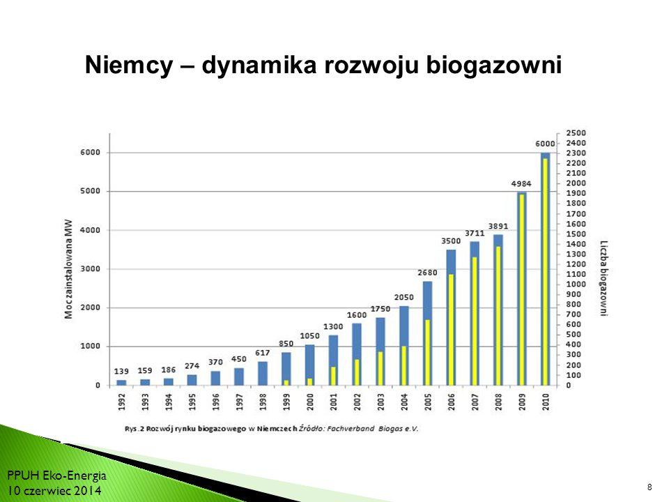 Niemcy – dynamika rozwoju biogazowni Bilans energetyki światowej