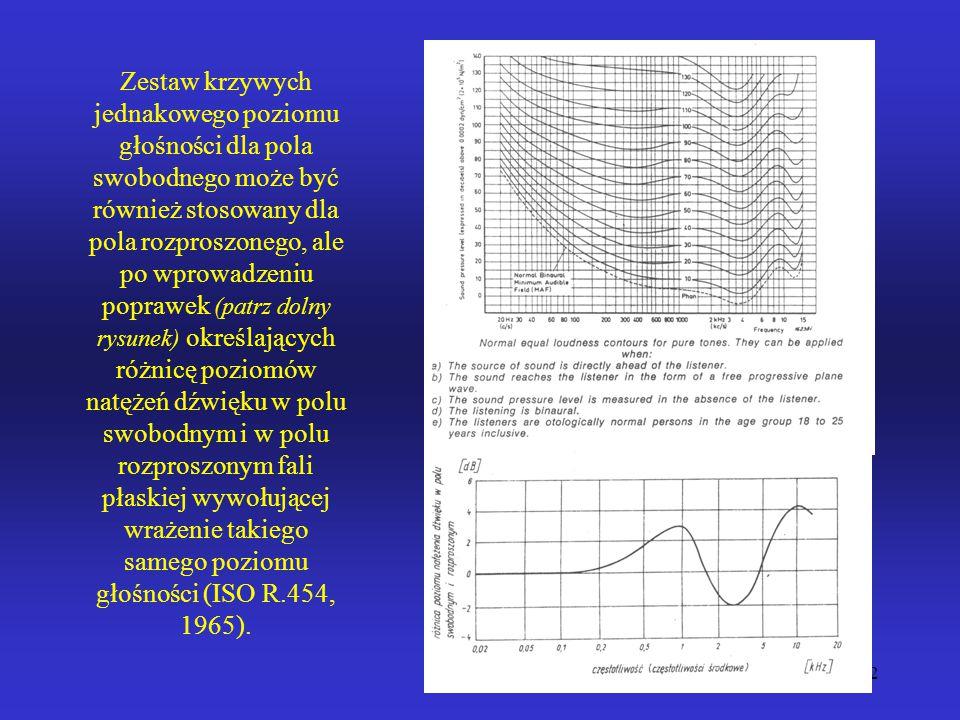 Zestaw krzywych jednakowego poziomu głośności dla pola swobodnego może być również stosowany dla pola rozproszonego, ale po wprowadzeniu poprawek (patrz dolny rysunek) określających różnicę poziomów natężeń dźwięku w polu swobodnym i w polu rozproszonym fali płaskiej wywołującej wrażenie takiego samego poziomu głośności (ISO R.454, 1965).
