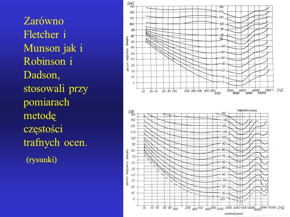 Zarówno Fletcher i Munson jak i Robinson i Dadson, stosowali przy pomiarach metodę częstości trafnych ocen.