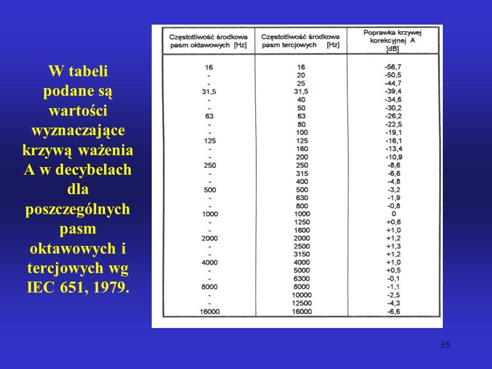 W tabeli podane są wartości wyznaczające krzywą ważenia A w decybelach dla poszczególnych pasm oktawowych i tercjowych wg IEC 651, 1979.