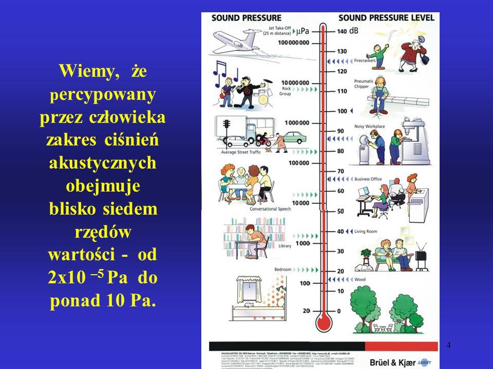 Wiemy, że percypowany przez człowieka zakres ciśnień akustycznych obejmuje blisko siedem rzędów wartości - od 2x10 –5 Pa do ponad 10 Pa.