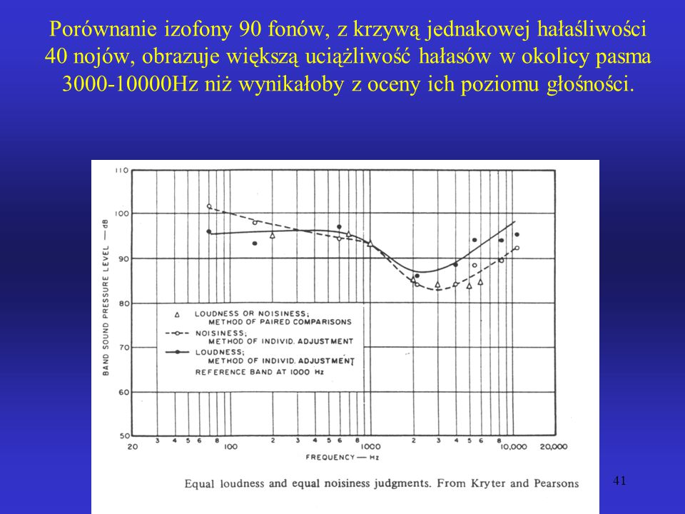 Porównanie izofony 90 fonów, z krzywą jednakowej hałaśliwości 40 nojów, obrazuje większą uciążliwość hałasów w okolicy pasma 3000-10000Hz niż wynikałoby z oceny ich poziomu głośności.