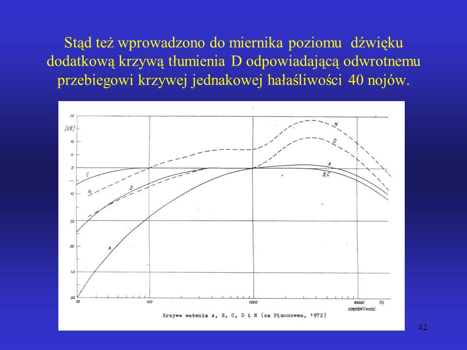 Stąd też wprowadzono do miernika poziomu dźwięku dodatkową krzywą tłumienia D odpowiadającą odwrotnemu przebiegowi krzywej jednakowej hałaśliwości 40 nojów.