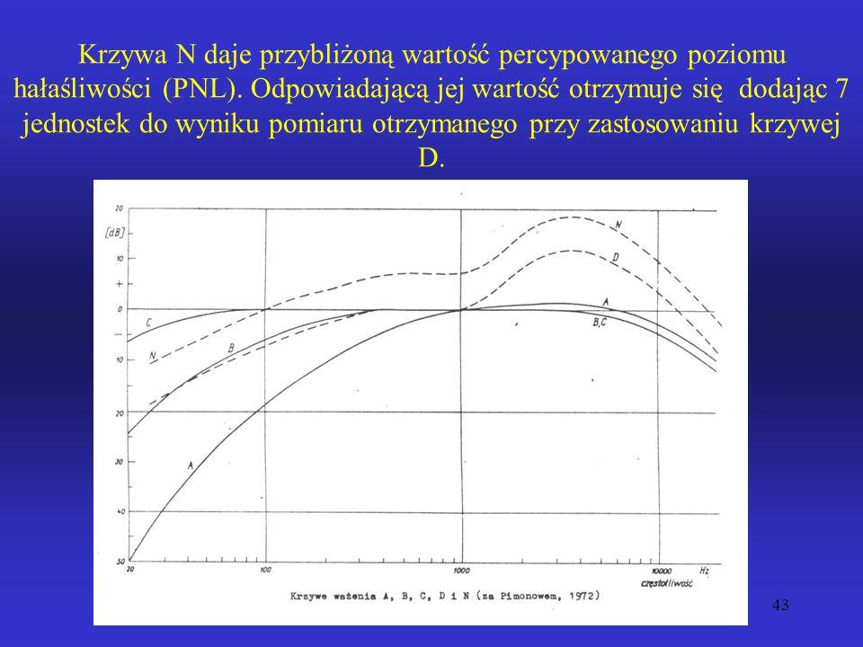 Krzywa N daje przybliżoną wartość percypowanego poziomu hałaśliwości (PNL).