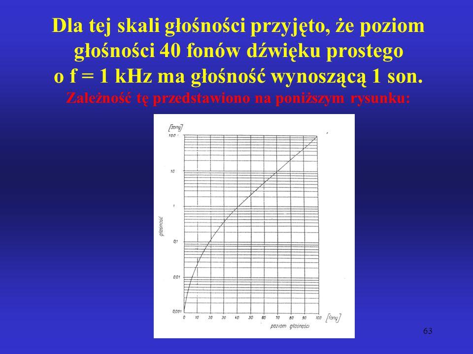Dla tej skali głośności przyjęto, że poziom głośności 40 fonów dźwięku prostego o f = 1 kHz ma głośność wynoszącą 1 son.