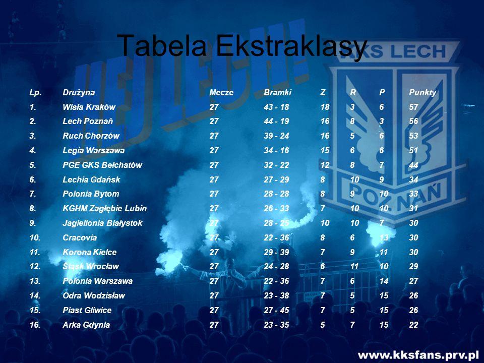 Tabela Ekstraklasy Lp. Drużyna Mecze Bramki Z R P Punkty 1.