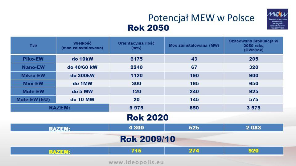 Potencjał MEW w Polsce Rok 2050 Rok 2020 Rok 2009/10 RAZEM: RAZEM:
